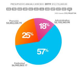 OCV Hermosillo Dic 2019